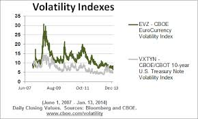 Cboe Eurocurrency Etf Volatility Index Evz