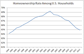 Homeownership Rate Chart Why The Homeownership Rate Is Misleading The New York Times