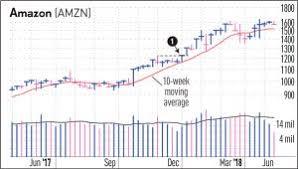 The Stock Market Myth On P E Ratios That Too Many Investors