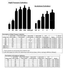 Gas Bottle Gas Bottle Size Chart