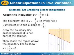 9 example 1a graphing linear inequalities