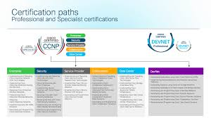 Cisco Certification Chart Big Changes For Cisco Certifications The Routing Table