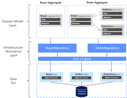 Microservices Design Patterns Martin Fowler Designing The Infrastructure Persistence Layer Microsoft Docs