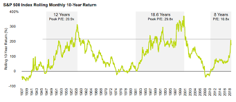 Business Cycle Chart Oppenheimerfunds Brandvoice Five More Years For This