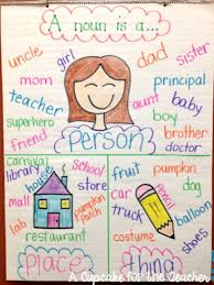 3rd Grade Anchor Charts The Best 3rd Grade Anchor Charts For Your Classroom