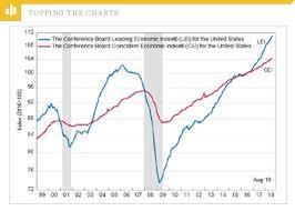 Conference Board Leading Indicators Chart Leading Economic Index Extends Its Impressive Streak