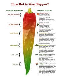 Scoville Heat Scale Mosside Greenhouse