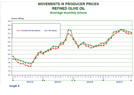 Prices Paid To Producers For Extra Virgin Olive Oil Olive