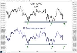 Three Charts That Tell The Risk Story All Star Charts