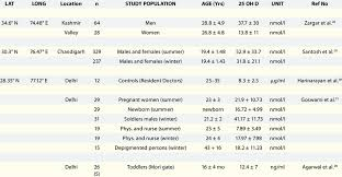 Vitamin D Status Of India Summarized Based On Latitude And