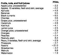 Pral Alkaline Chart Using Diet To Optimize Circulating Biomarkers Serum