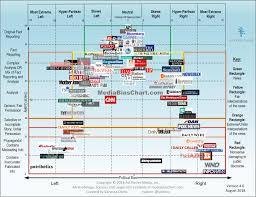 Intro To The Media Bias Chart Media Bias Media Literacy