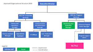 Malaysian Government Organization Chart Organizational Chart Cti Cff
