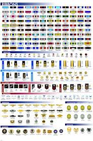 Armed Forces Insignia Chart Usa Military Facts Chart Poster Ribbons Insignia Badges