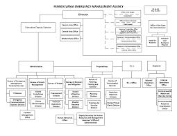 Pa State Government Chart Organizational Structure