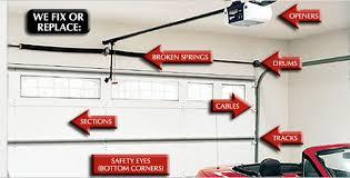 fixing garage doorGarage Door Repair Garage Door Opener Repair Call 8044410554