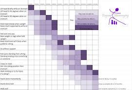 13 Month Development Chart Babys Movement Milestones Baby Development Chart Baby