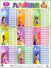 Multiplication Table Disney Princess Dimensional Wall