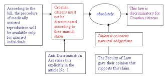 Examples Of Analogy Essay Writing Analogies