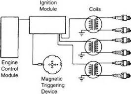 similiar electronic ignition system keywords coil wiring diagram together briggs and stratton ignition system