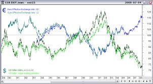 Euro Vs Dollar Chart Euros Vs Dollars Chart Pay Prudential Online