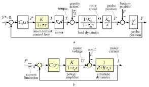 elevator control system block diagram elevator block diagram for control system the wiring diagram on elevator control system block diagram