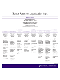 Human Resource Department Organizational Chart Human Resources Organizational Chart 6 Free Templates In
