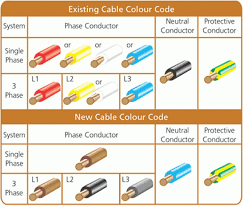3 phase wire color code malaysia 3 phase cable color code best cable 2017
