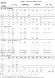 Deck Span Chart Deck Span Calculator Jano24 Info