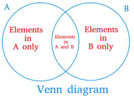 Venn Diagram Example 2 Circle Venn Diagram Definition And Examples