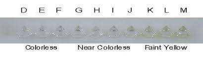 Color Chart For Diamond Color Diamond Source Of Virginia