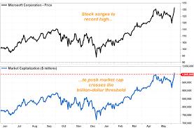 Microsoft Market Cap Tops 1 Trillion As Stock Surges To