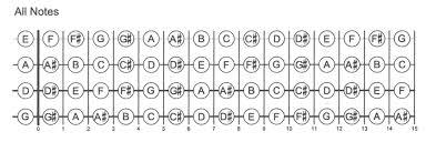 Notes On A Fretboard Chart Mandolin Fingerboard Chart