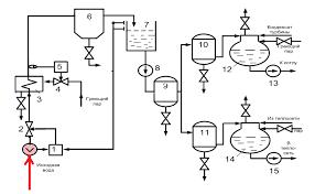 Реферат Исследование и совершенствование САУ технологическим  Рисунок 1 Технологическая схема процесса химической очистки воды анимация 5 кадров интервал 500 мс 96 килобайт