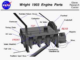 wright 1903 aircraft engine parts computer drawing of the wright 1903 aircraft engine showing the labeled parts