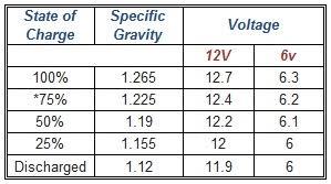 12v Battery Specific Gravity Chart Battery Specific Gravity Chart Beer Specific Gravity Chart