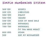 Chart Of Accounts Number List I Was Given This Question