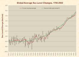 global warming just facts global average sea level changes