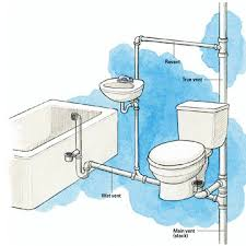 a true vent pipe must remain dry while water runs down the drain a wet vent also serves as a drain line but is large enough that it never actually fills