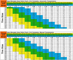 Tire Size Rpm Chart Sport S With 4 10 Rpm Jeep Wrangler Forum