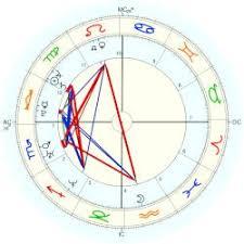 Kapoor Kareena Astro Databank