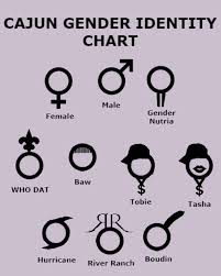 Gender Chart Cajun Gender Chart Gun And Game The Friendliest Gun