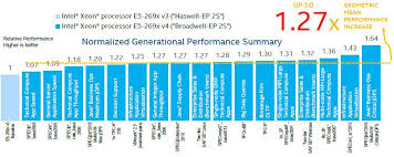Broadwell Brings Xeon E5 A Balanced Performance Bump
