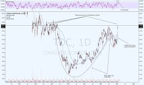 Tdc Stock Price And Chart Nyse Tdc Tradingview