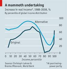 Elephant Chart Inequality The Economist Global Business Review
