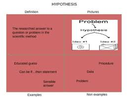 Frayer Model Scientific Method Scientific Method Frayer Model Powerpoint To Teach Vocabulary