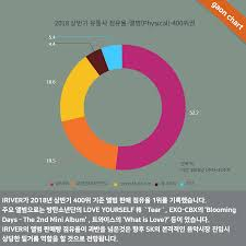 Gaon Chart Album Sales 2018 Gaon Releases Top 10 Digitals Albums Figures For Kpopping
