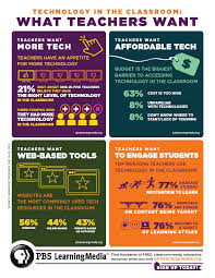 best education infographics images infographics is this what you want national pbs survey finds teachers want more access to classroom