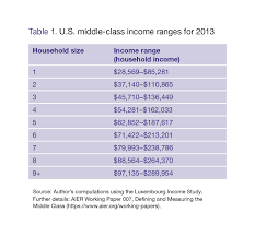 Chart Middle Class Income Measuring The Middle Class Aier