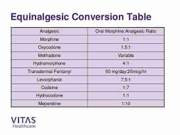 Buprenorphine Conversion Chart Buprenorphine Conversion Chart Opioid Conversion Tables